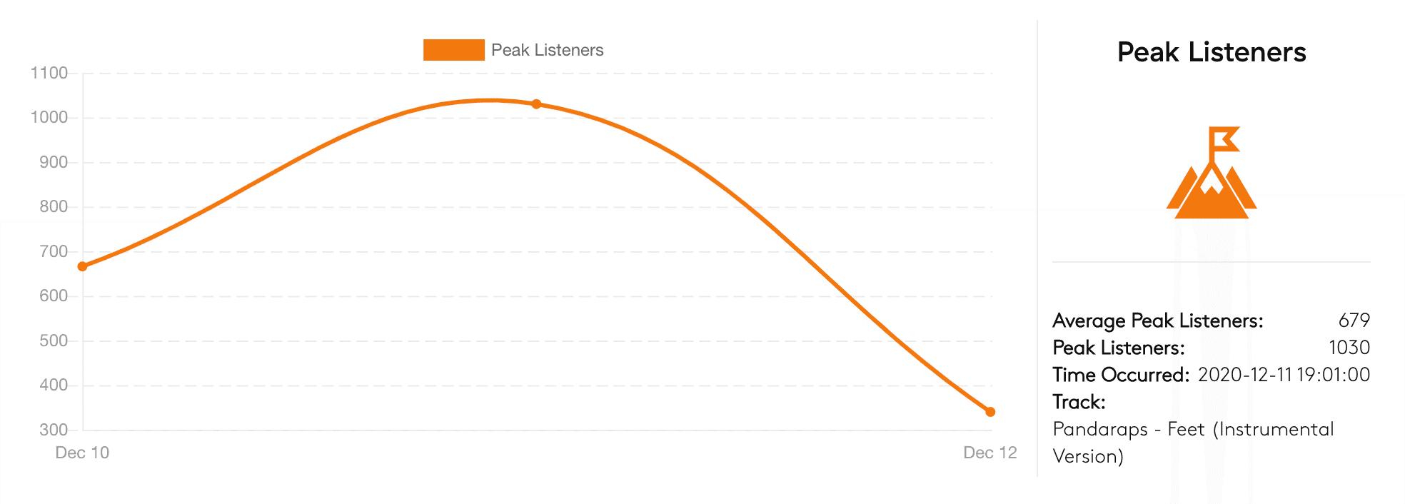 Digital Festival Radio: ComplexLand peak listeners